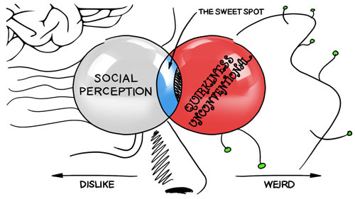 Social Perception in Product Design